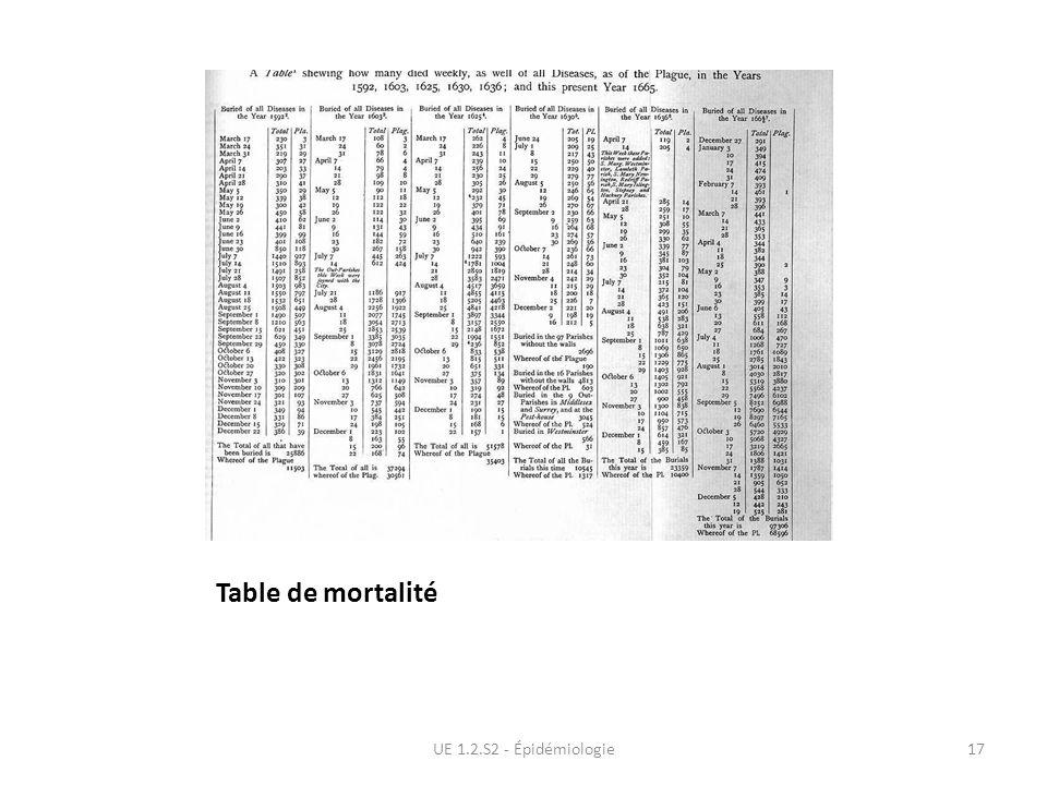 Table de mortalité UE 1.2.S2 - Épidémiologie