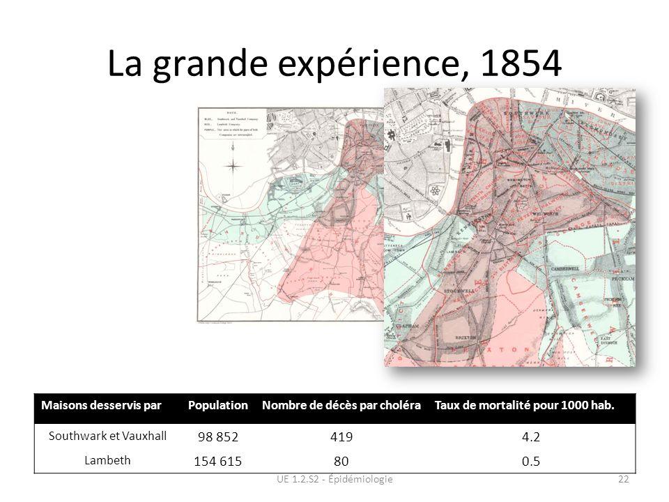 La grande expérience, 1854
