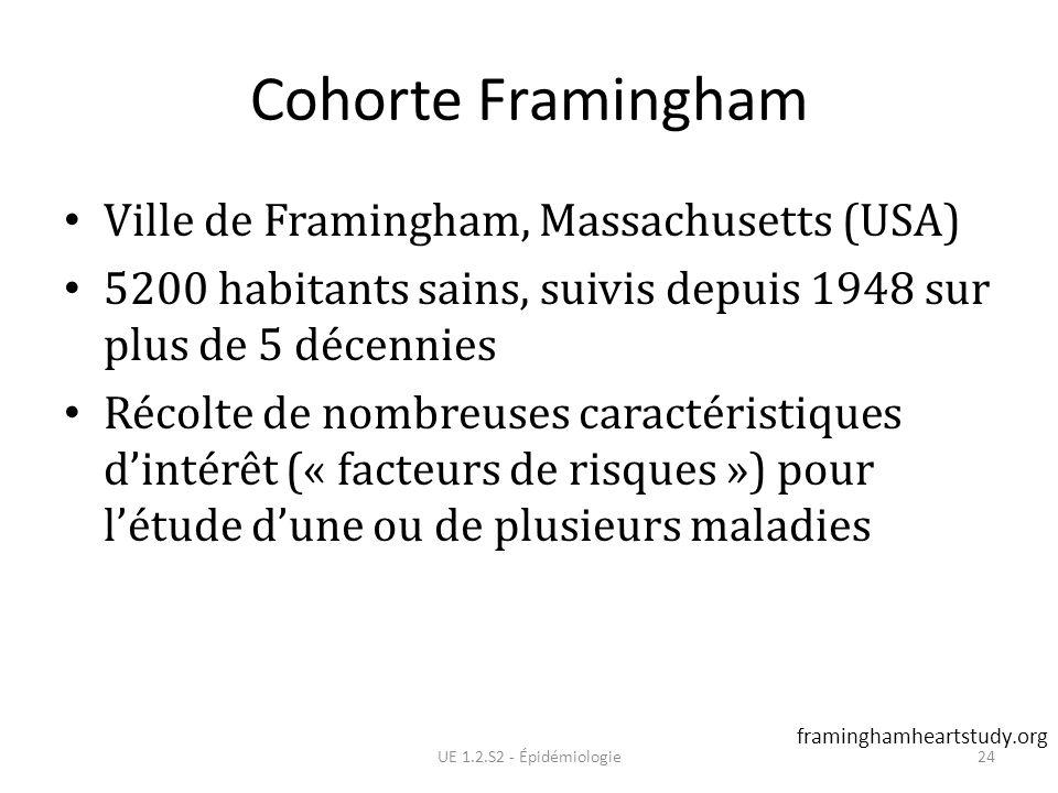 Cohorte Framingham Ville de Framingham, Massachusetts (USA)