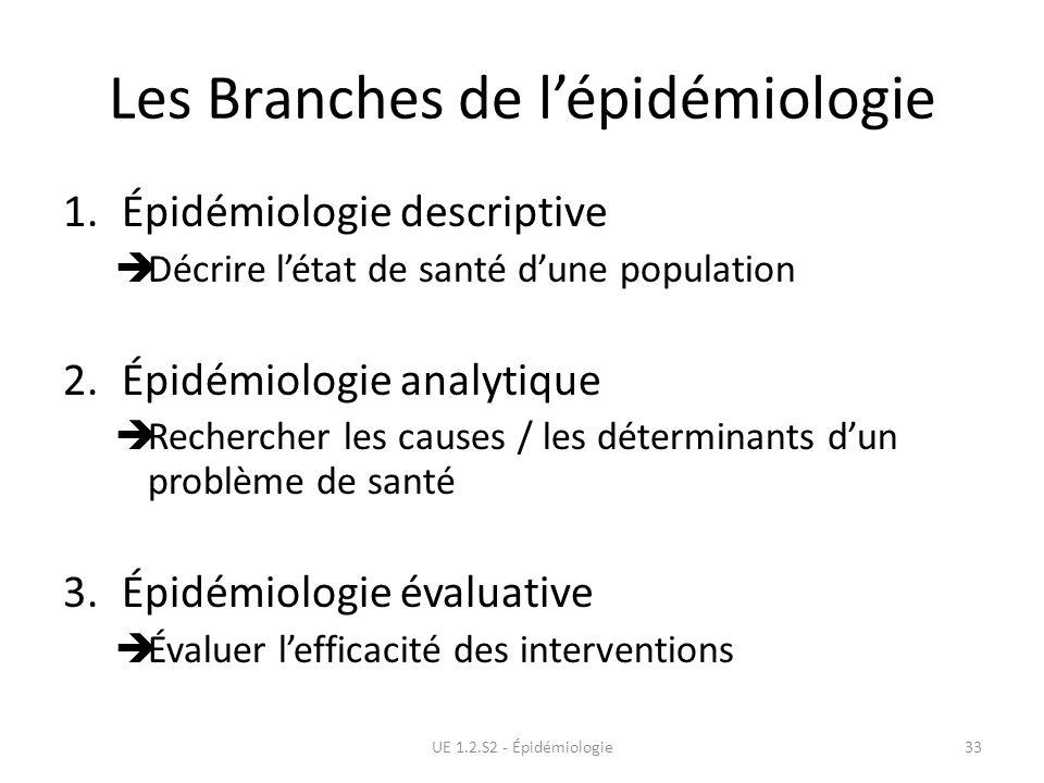 Les Branches de l'épidémiologie