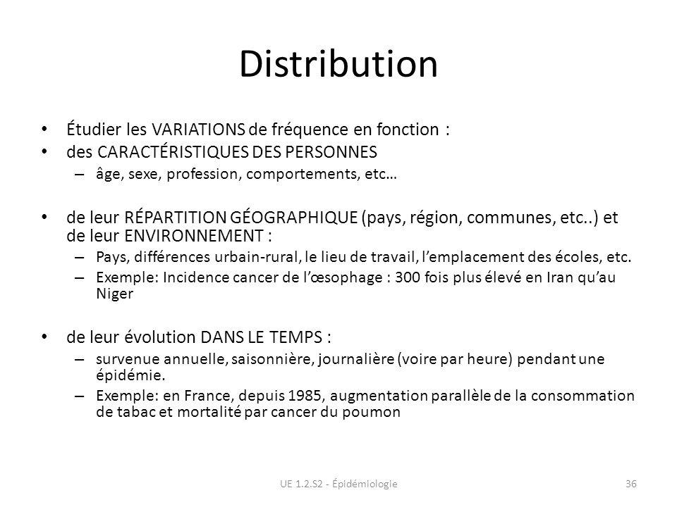 Distribution Étudier les VARIATIONS de fréquence en fonction :