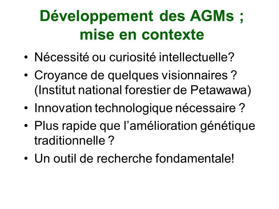 Développement des AGMs ; mise en contexte