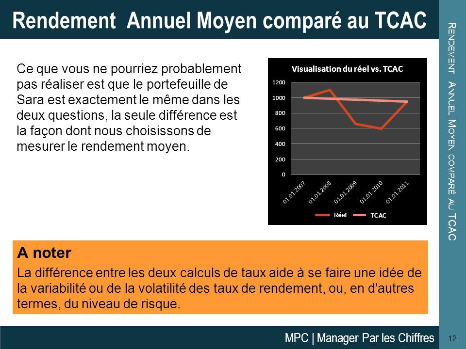 Rendement Annuel Moyen comparé au TCAC