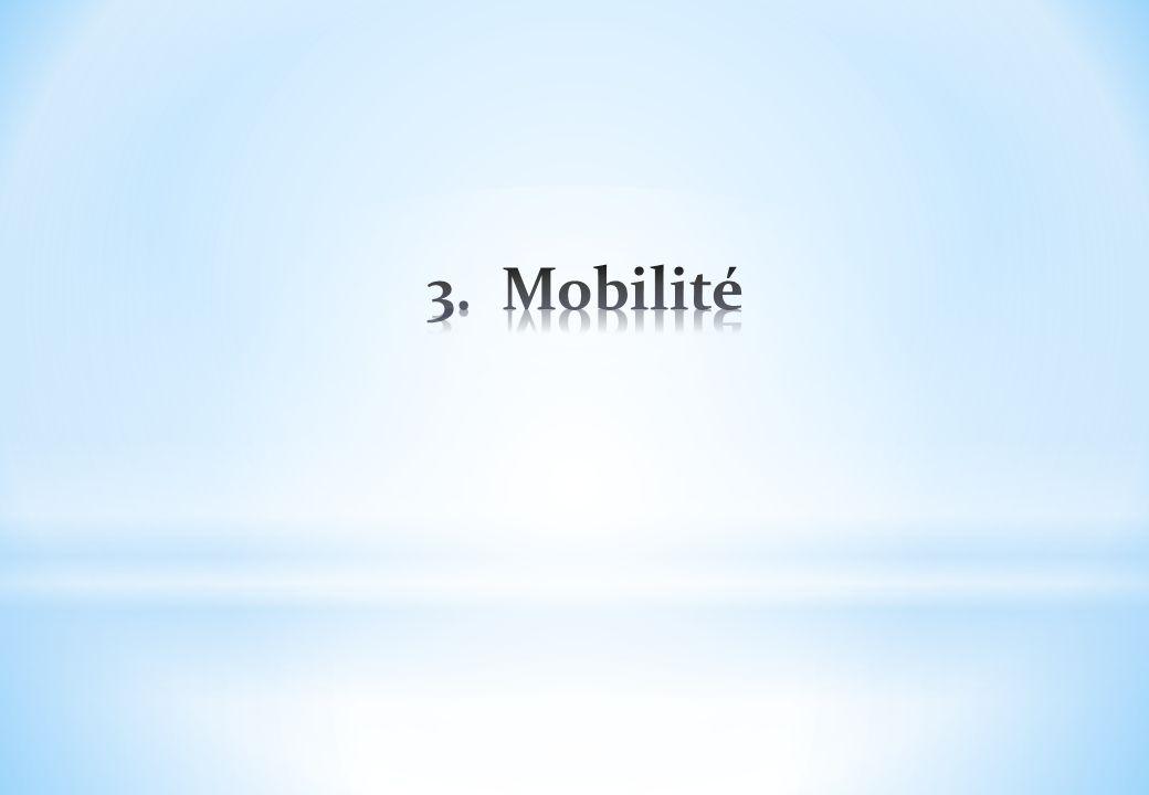 3. Mobilité
