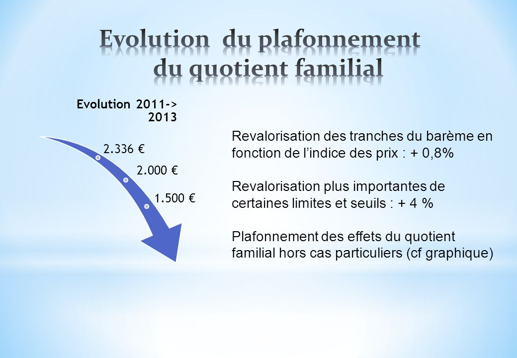 Evolution du plafonnement du quotient familial