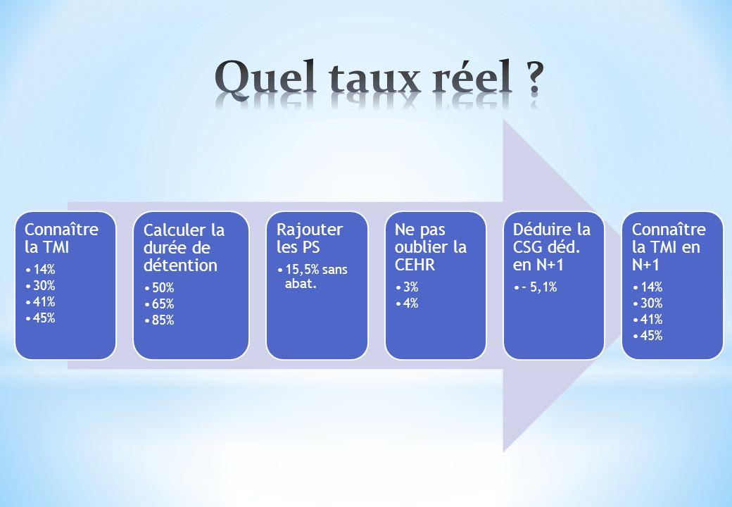 Quel taux réel Connaître la TMI Calculer la durée de détention