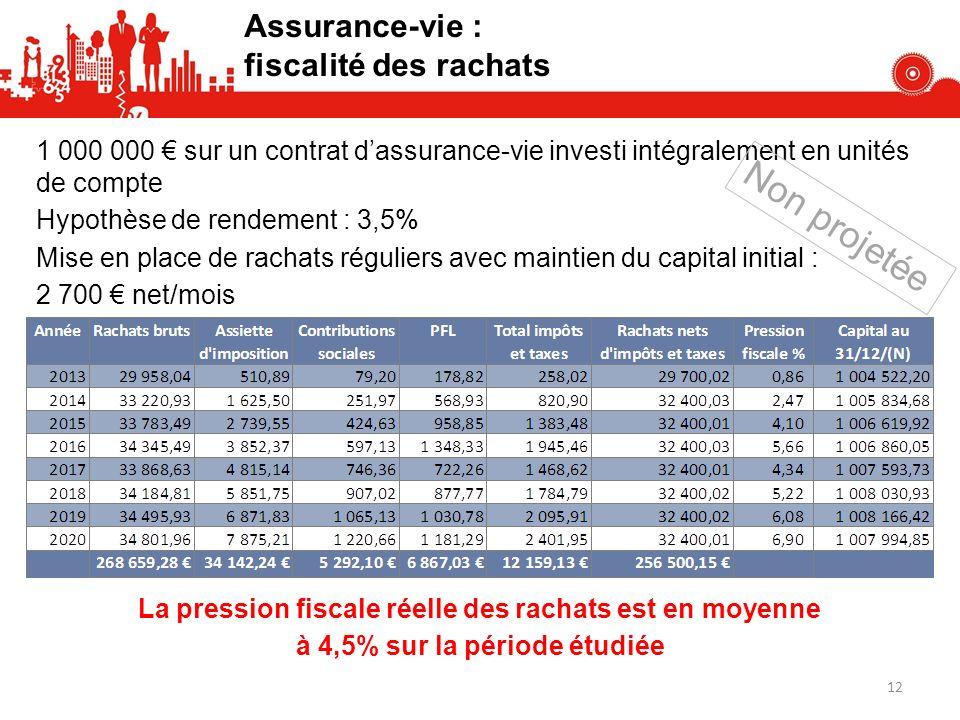 Non projetée Assurance-vie : fiscalité des rachats