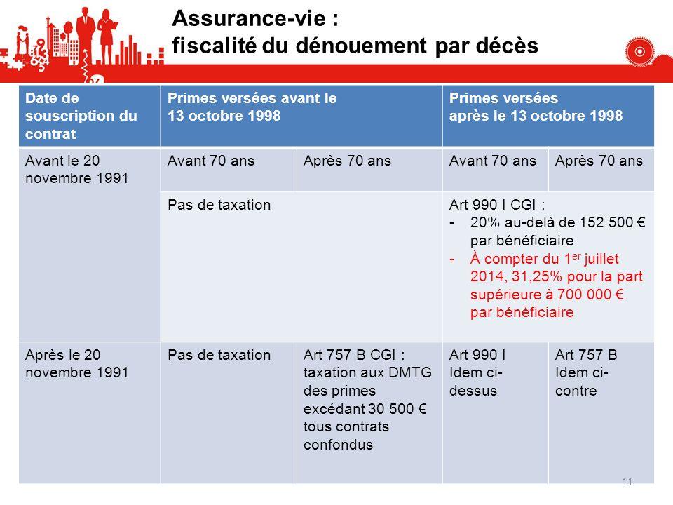 Assurance-vie : fiscalité du dénouement par décès