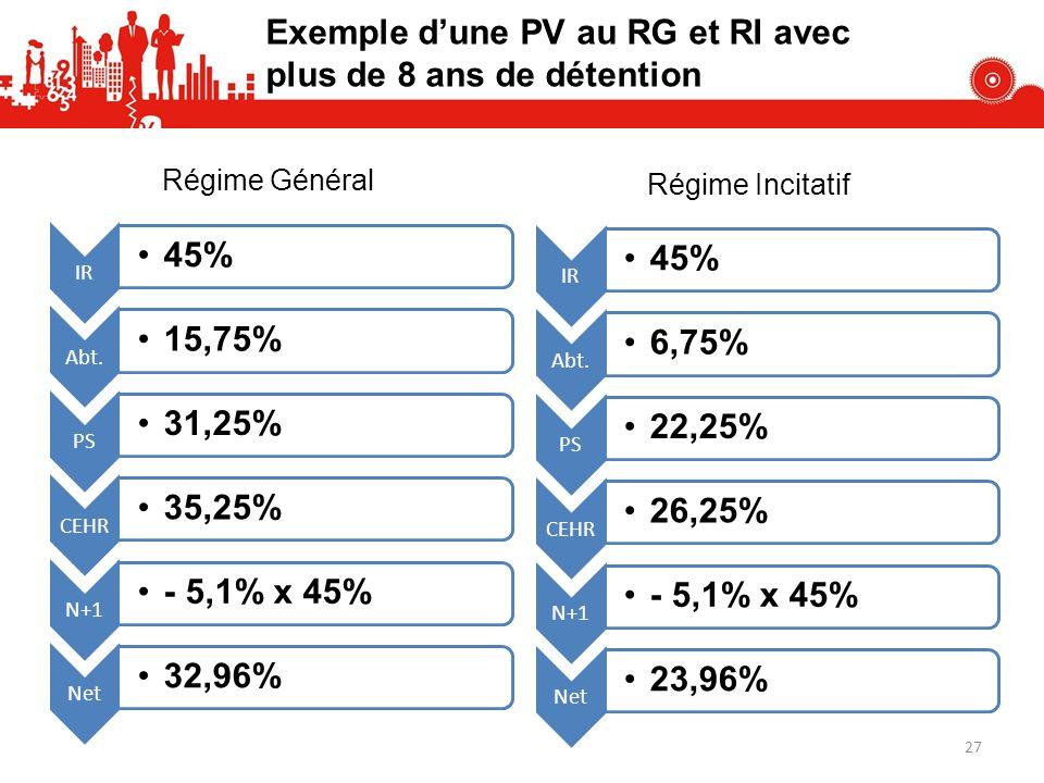 Exemple d'une PV au RG et RI avec plus de 8 ans de détention