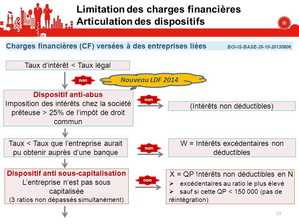Limitation des charges financières Articulation des dispositifs