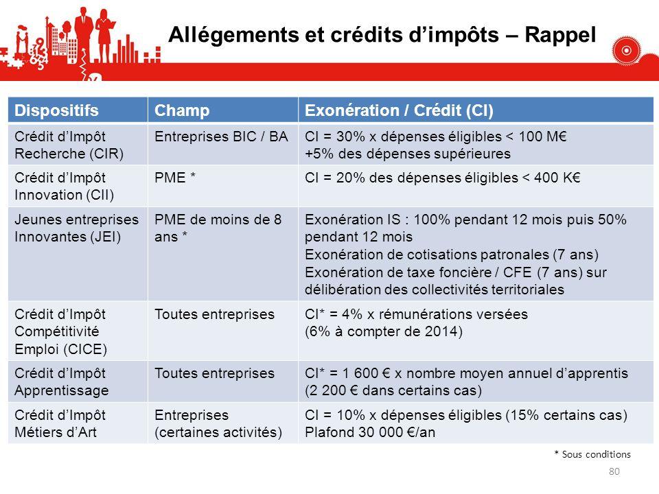 Allégements et crédits d'impôts – Rappel