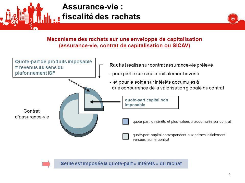Assurance-vie : fiscalité des rachats