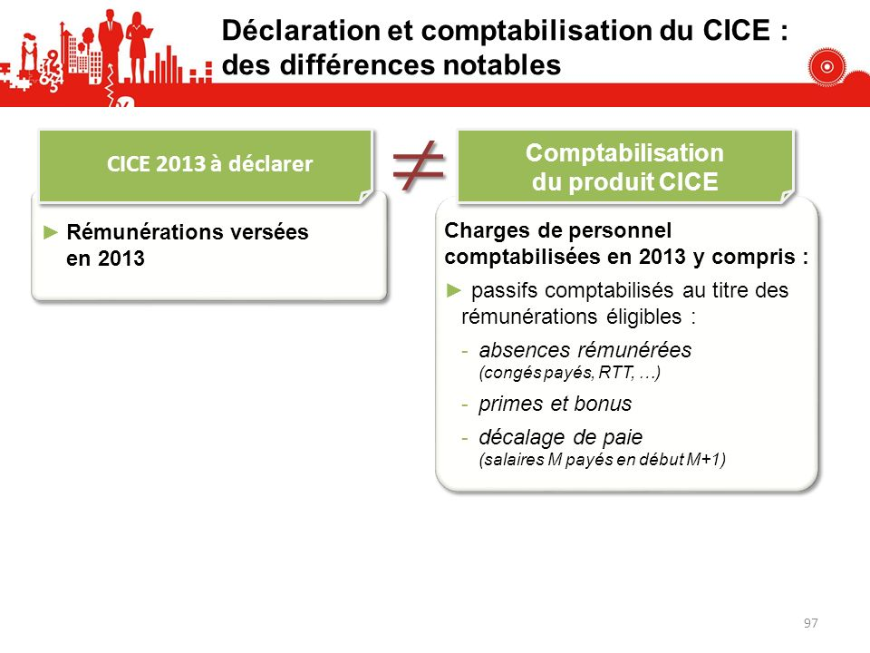 Déclaration et comptabilisation du CICE : des différences notables