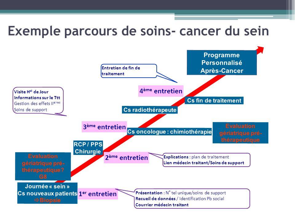 Exemple parcours de soins- cancer du sein