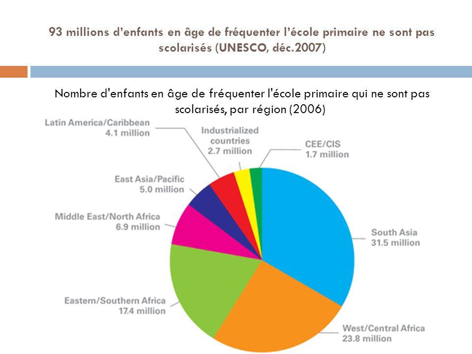 93 millions d'enfants en âge de fréquenter l'école primaire ne sont pas scolarisés (UNESCO, déc.2007)