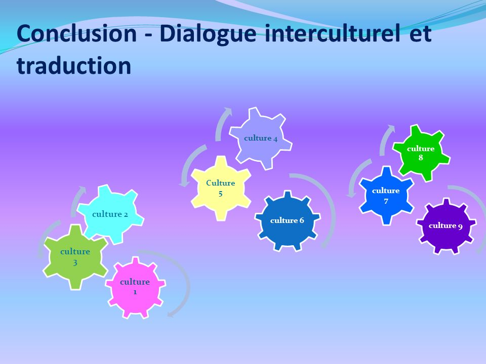 Conclusion - Dialogue interculturel et traduction