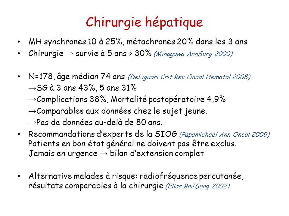 Chirurgie hépatique MH synchrones 10 à 25%, métachrones 20% dans les 3 ans. Chirurgie → survie à 5 ans > 30% (Minagawa AnnSurg 2000)
