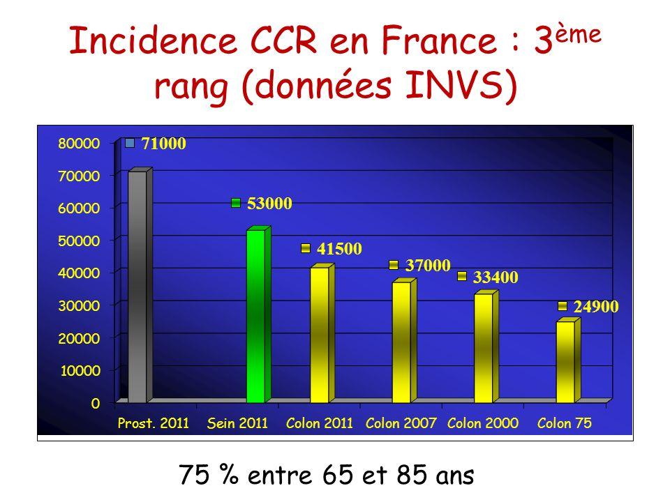 Incidence CCR en France : 3ème rang (données INVS)
