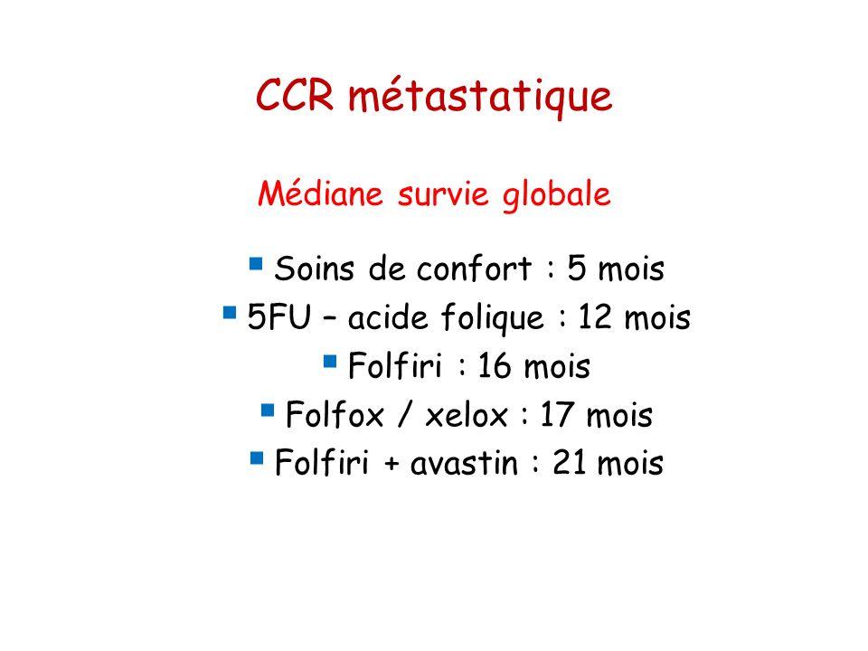 CCR métastatique Médiane survie globale