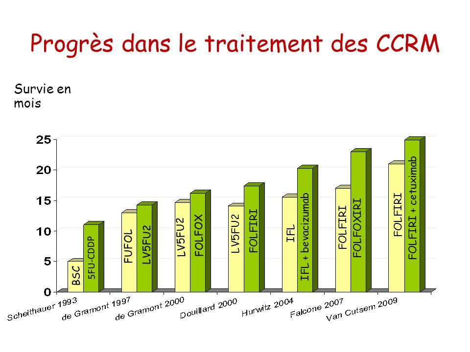 Progrès dans le traitement des CCRM