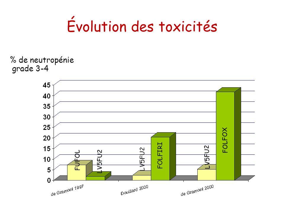 Évolution des toxicités