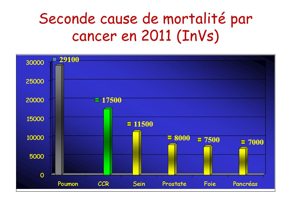 Seconde cause de mortalité par cancer en 2011 (InVs)