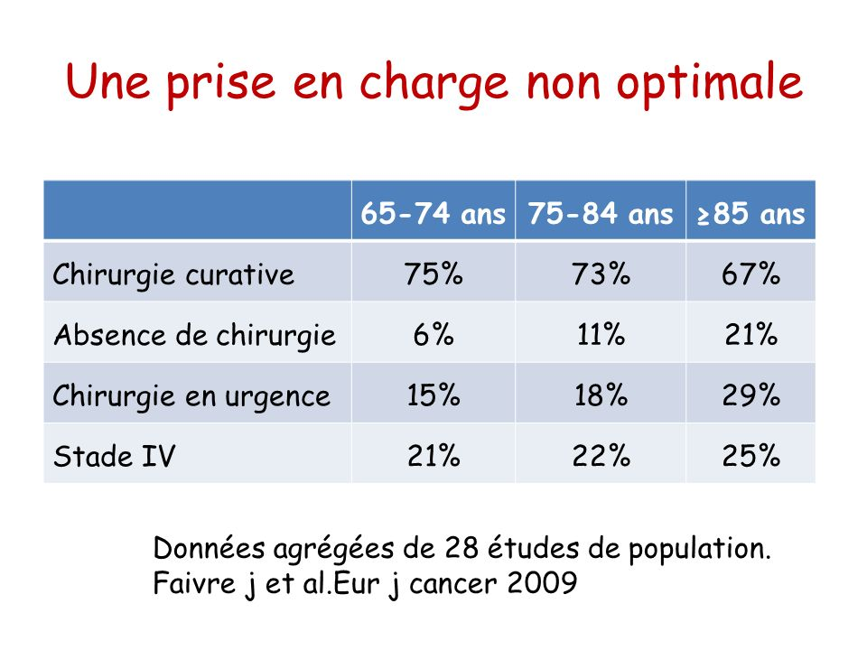 Une prise en charge non optimale