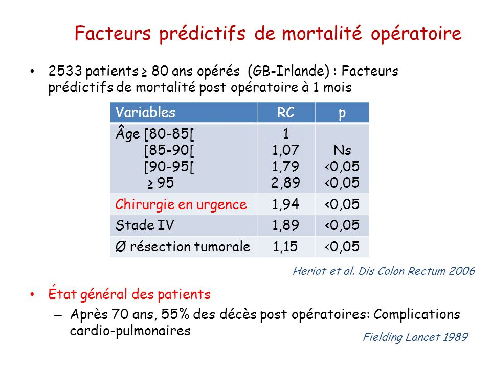 Facteurs prédictifs de mortalité opératoire