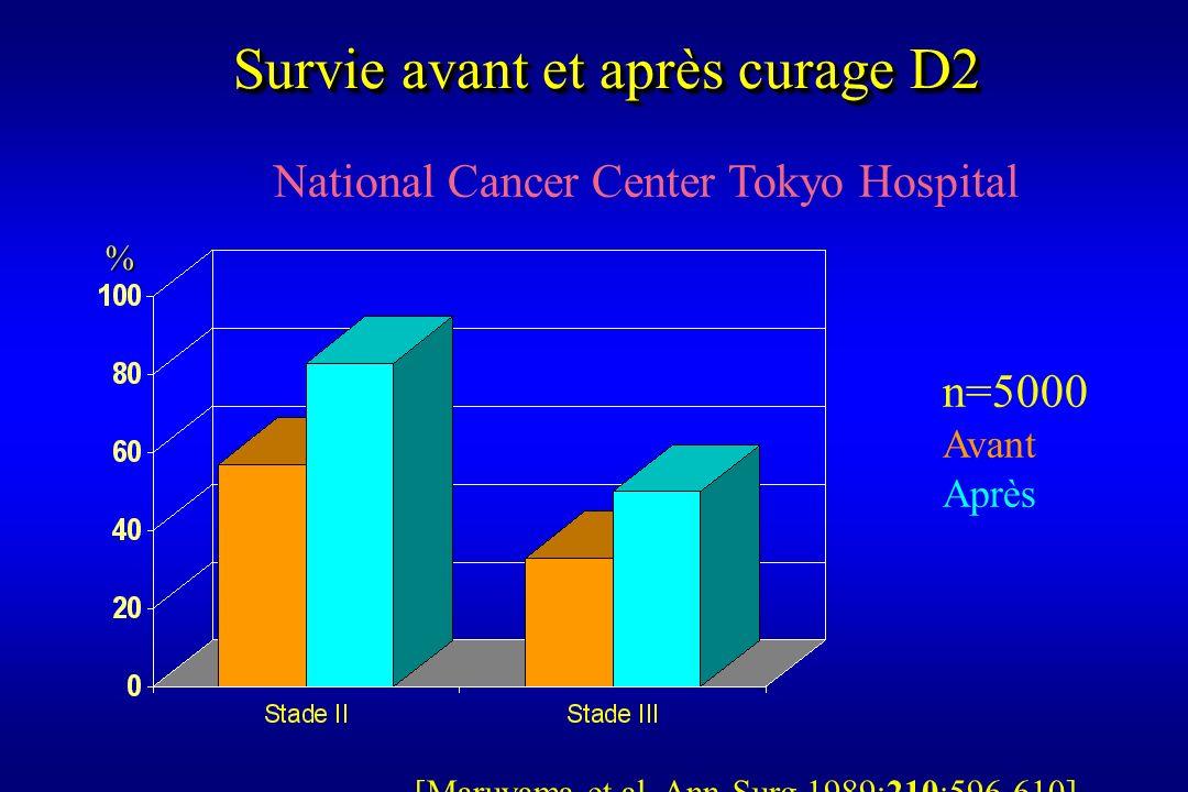 Survie avant et après curage D2