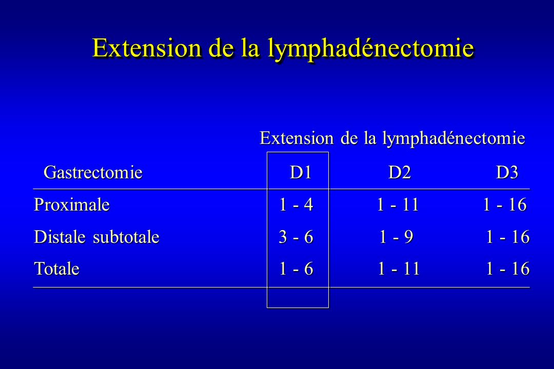 Extension de la lymphadénectomie
