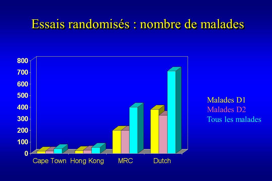 Essais randomisés : nombre de malades
