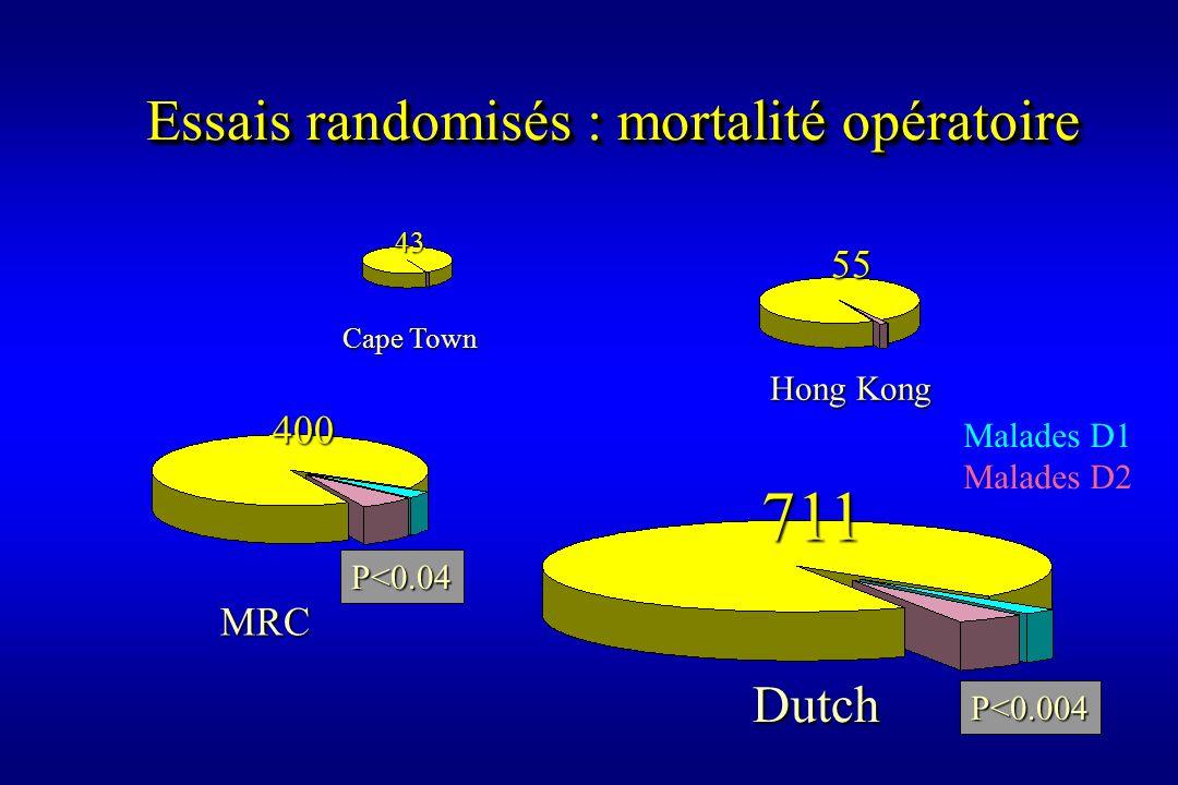 Essais randomisés : mortalité opératoire