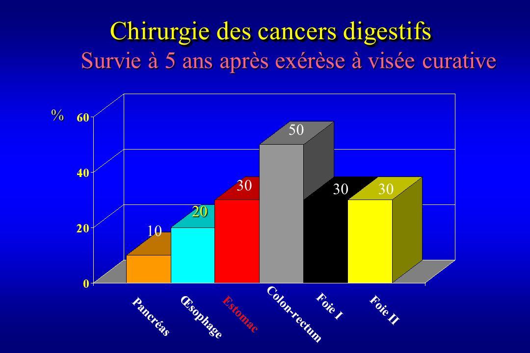 Chirurgie des cancers digestifs