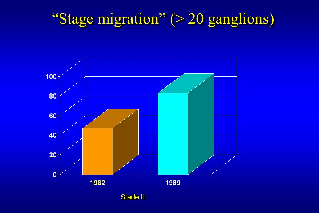 Stage migration (> 20 ganglions)