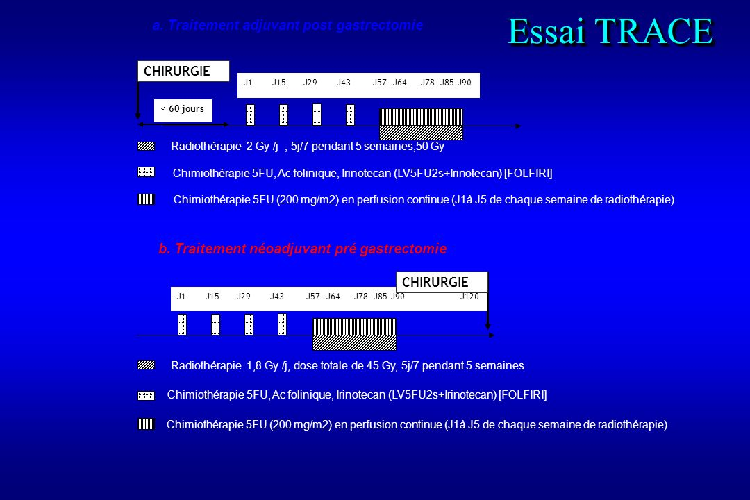 Essai TRACE a. Traitement adjuvant post gastrectomie