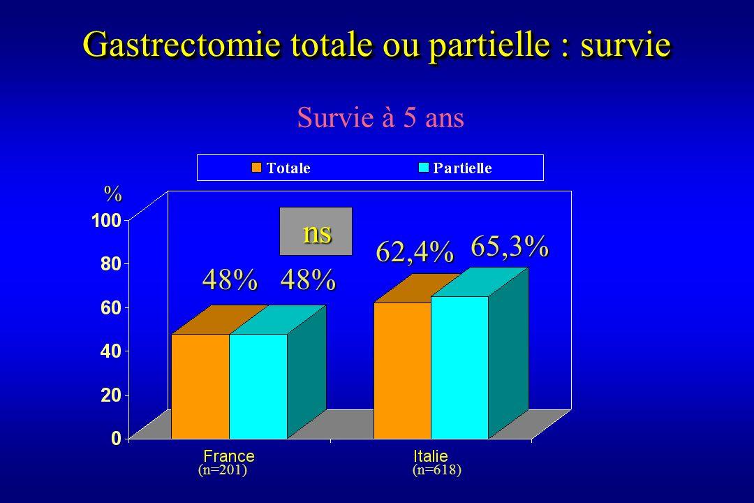 Gastrectomie totale ou partielle : survie