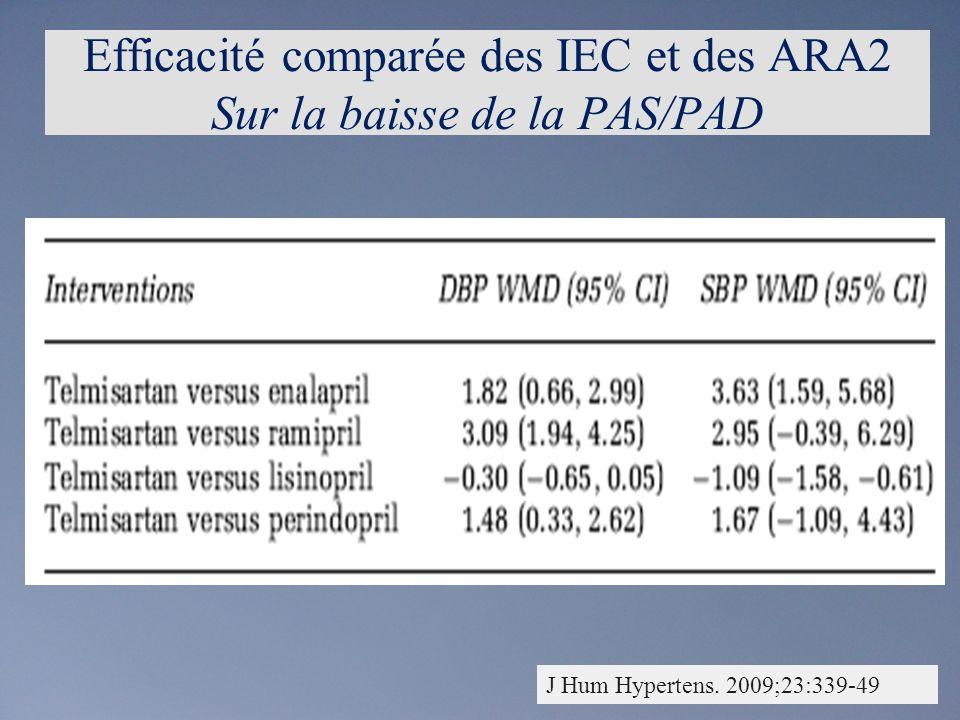 Efficacité comparée des IEC et des ARA2 Sur la baisse de la PAS/PAD