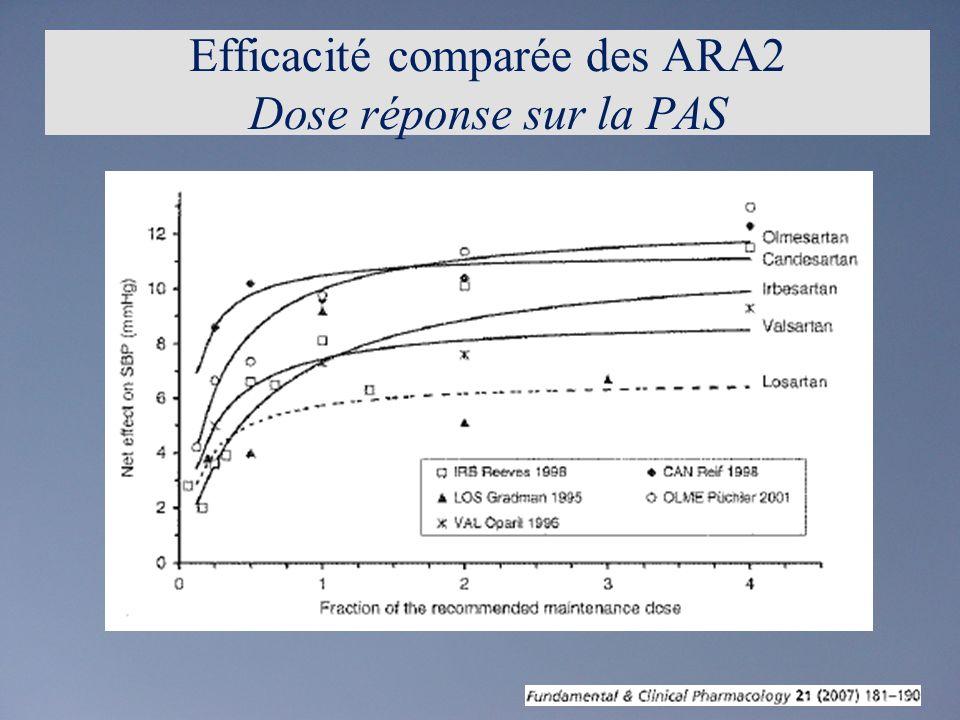 Efficacité comparée des ARA2