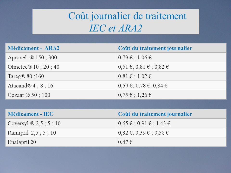 Coût journalier de traitement IEC et ARA2