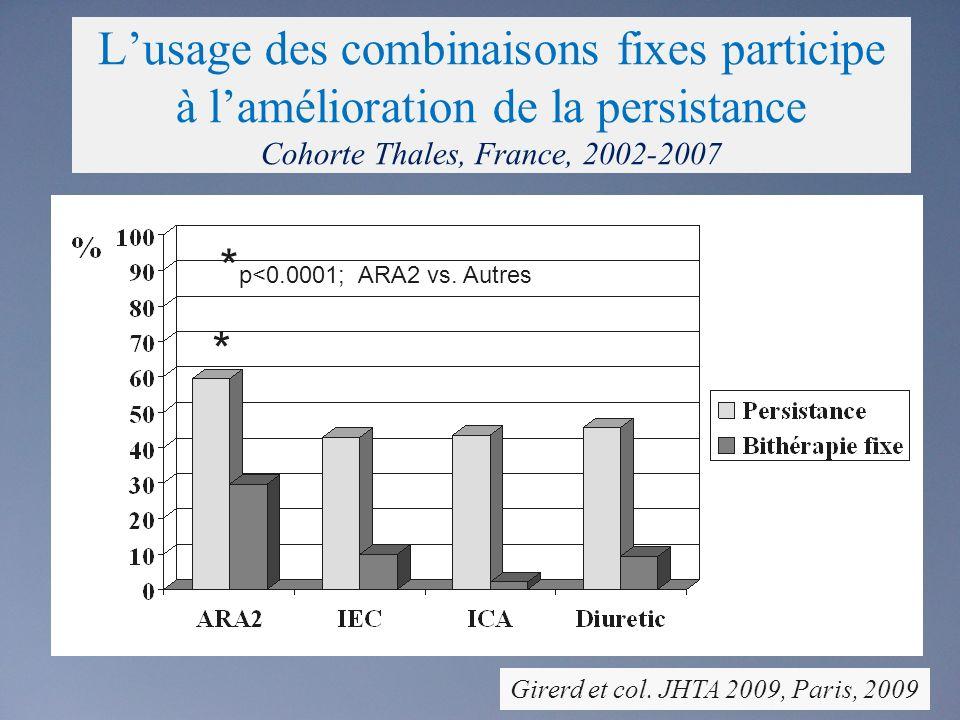 L'usage des combinaisons fixes participe à l'amélioration de la persistance Cohorte Thales, France, 2002-2007