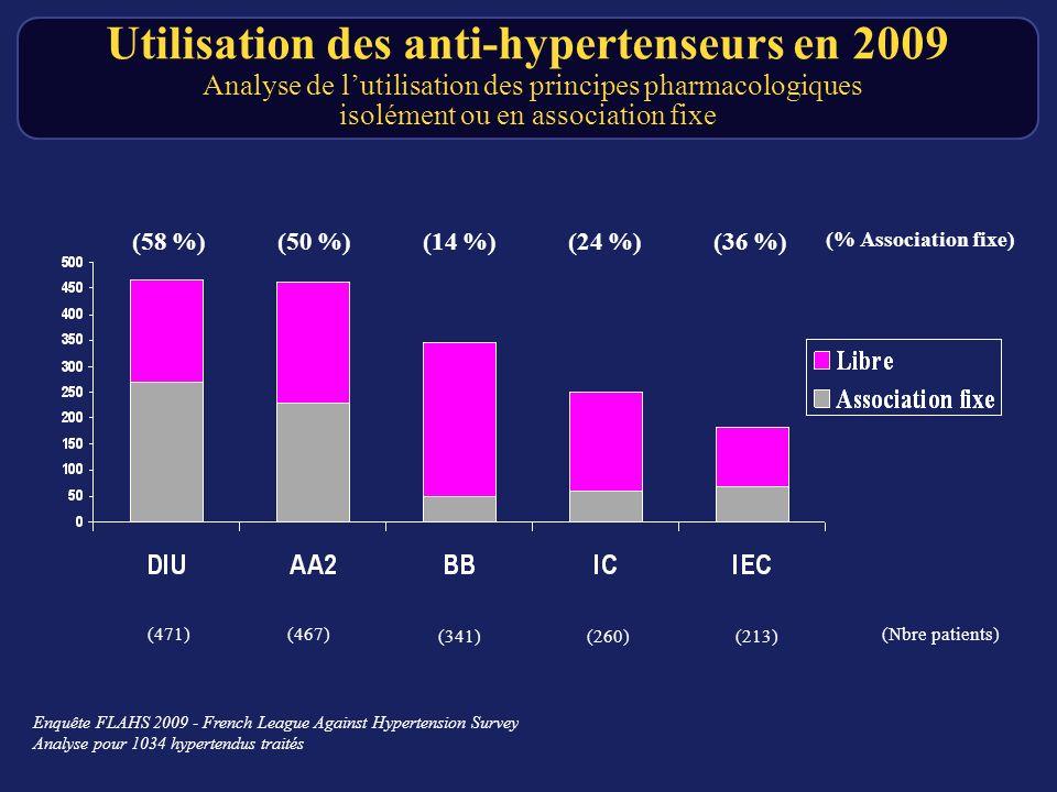 Utilisation des anti-hypertenseurs en 2009 Analyse de l'utilisation des principes pharmacologiques isolément ou en association fixe