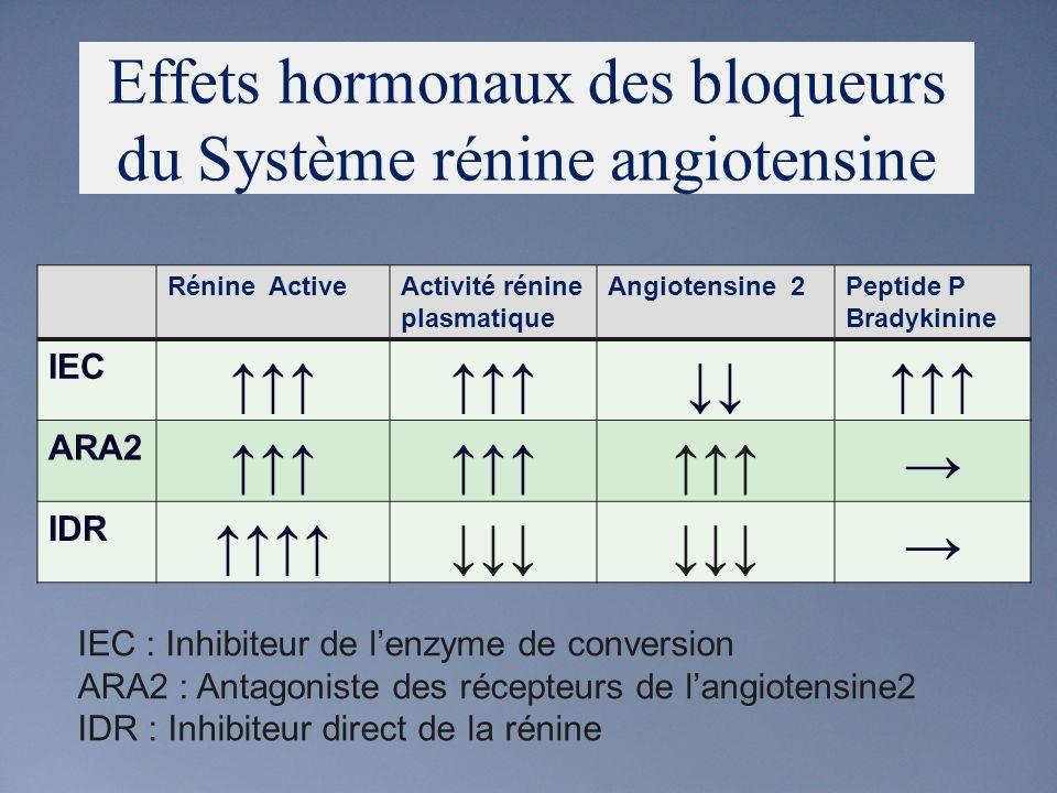 Effets hormonaux des bloqueurs du Système rénine angiotensine