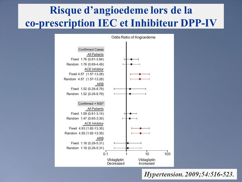 Risque d'angioedeme lors de la co-prescription IEC et Inhibiteur DPP-IV