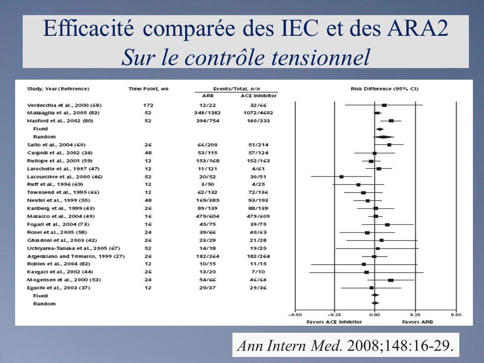 Efficacité comparée des IEC et des ARA2 Sur le contrôle tensionnel
