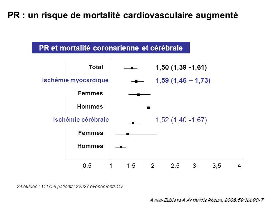 PR et mortalité coronarienne et cérébrale