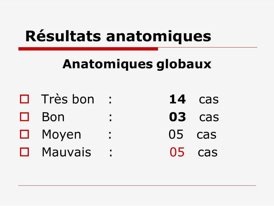 Résultats anatomiques