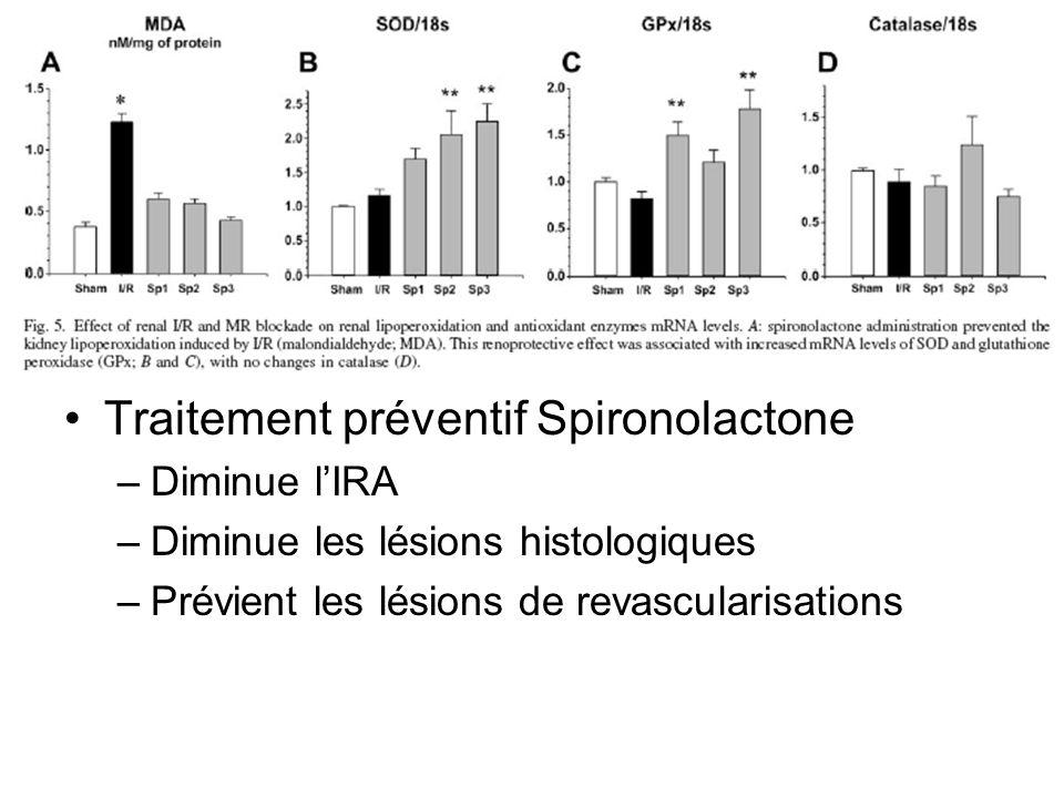 Traitement préventif Spironolactone