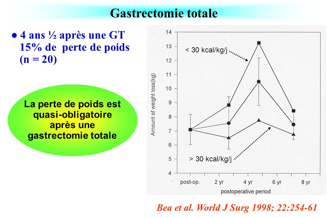La perte de poids est quasi-obligatoire après une gastrectomie totale