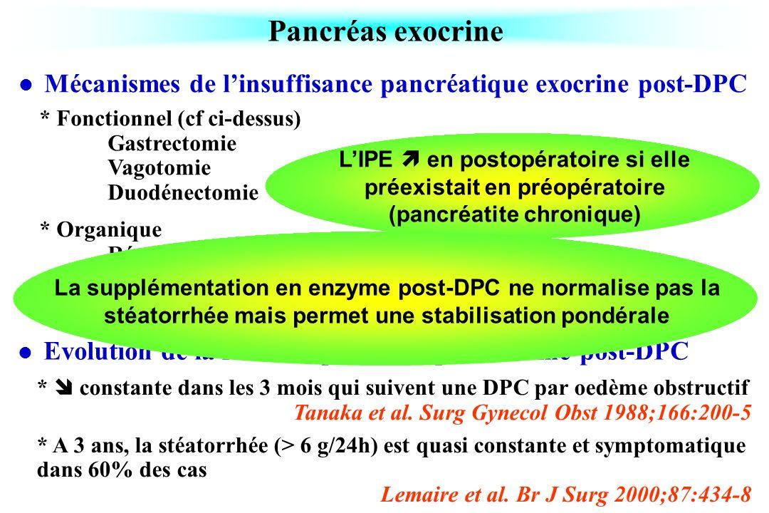 Pancréas exocrine Mécanismes de l'insuffisance pancréatique exocrine post-DPC. * Fonctionnel (cf ci-dessus)