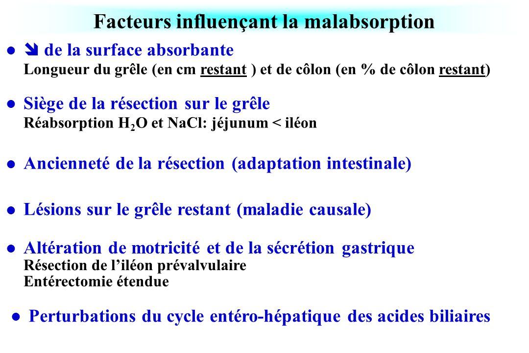 Facteurs influençant la malabsorption